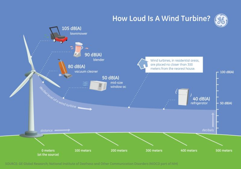 Image showing how the noise levels around a windmill (wind turbine) decrease by distance.