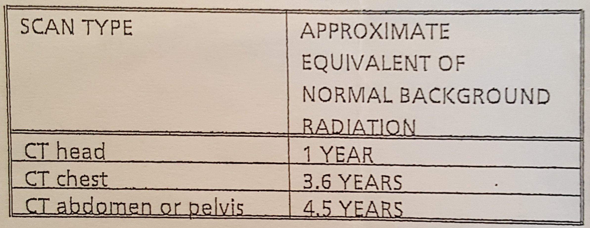 CT-Radiation