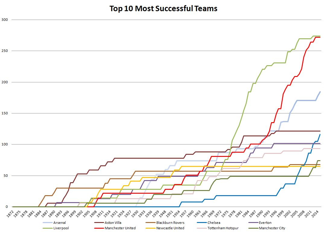 Chart of the 10 Greatest Football Teams in England, for 2015