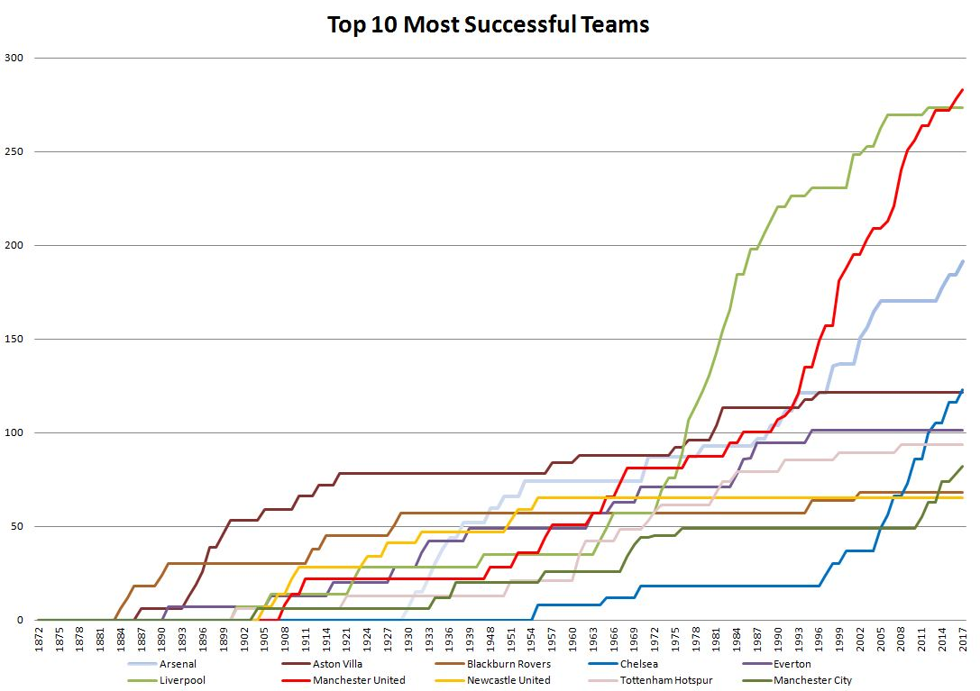 Chart of the 10 Greatest Football Teams in England, for 2017