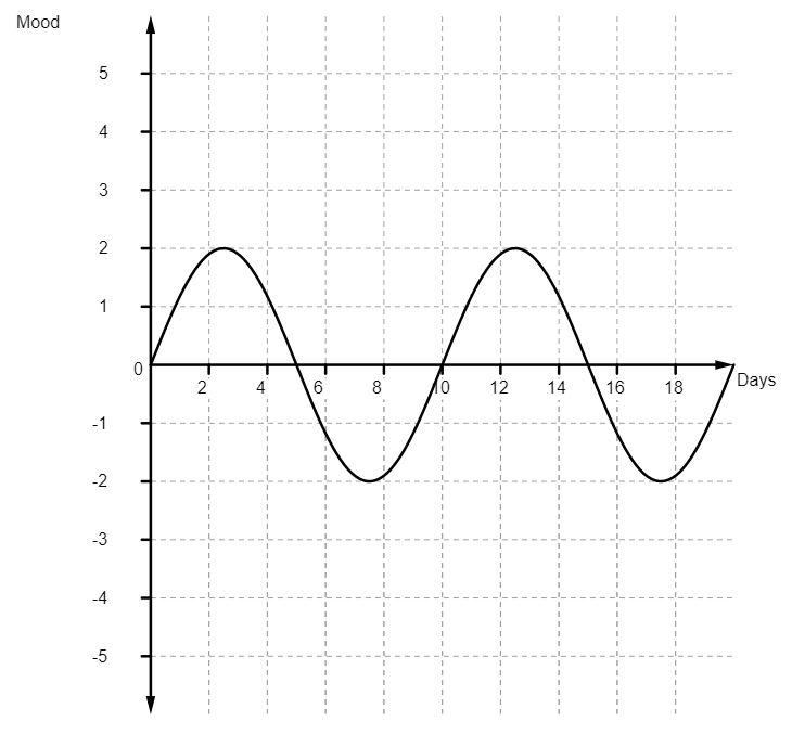 Graph-closed-range