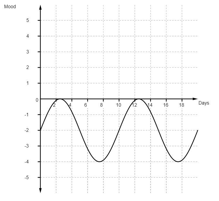Graph-closed-range-lowered