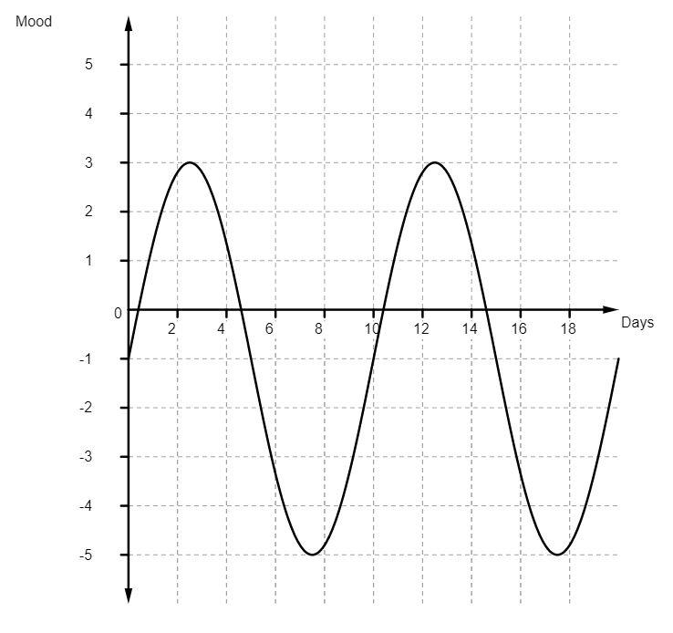 Graph-depressed