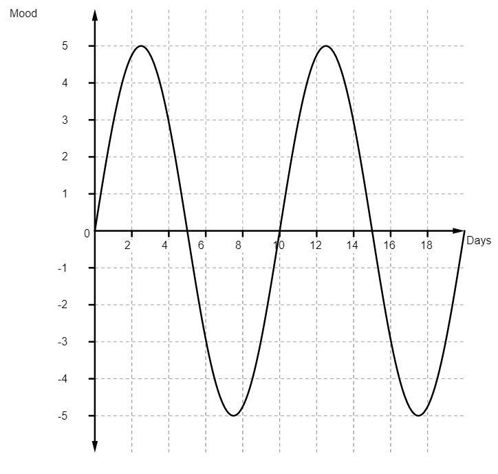 Graph-full-range
